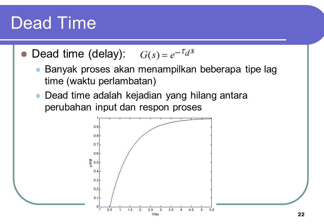 Dead Time Dead time (delay):