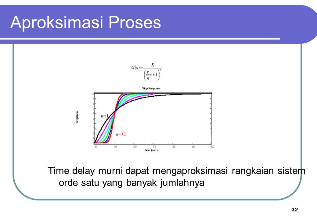 Aproksimasi Proses Time delay murni dapat mengaproksimasi rangkaian sistem orde satu yang banyak jumlahnya.