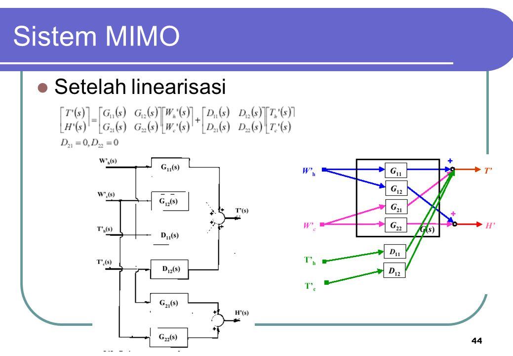 Sistem MIMO Setelah linearisasi