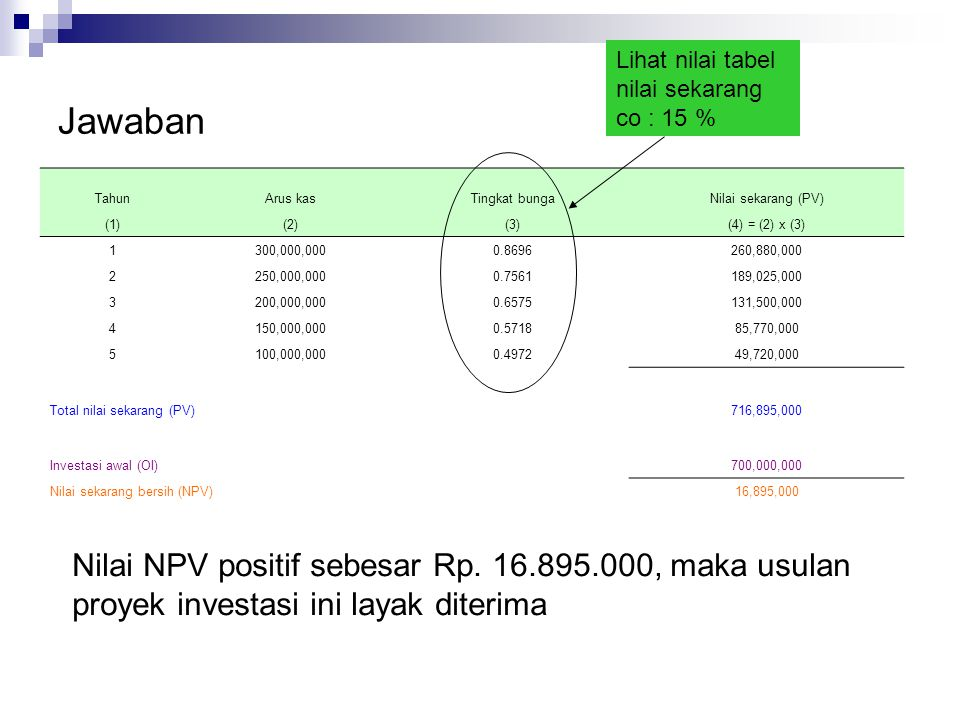 Jawaban Nilai NPV positif sebesar Rp. 16.895.000, maka usulan