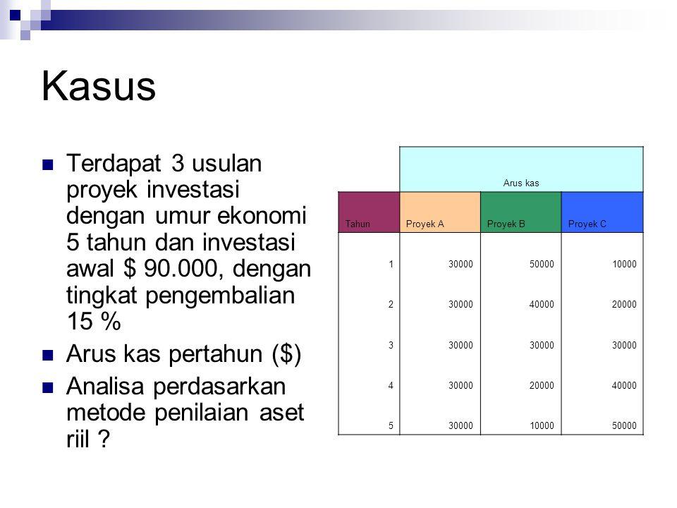 Kasus Terdapat 3 usulan proyek investasi dengan umur ekonomi 5 tahun dan investasi awal $ 90.000, dengan tingkat pengembalian 15 %