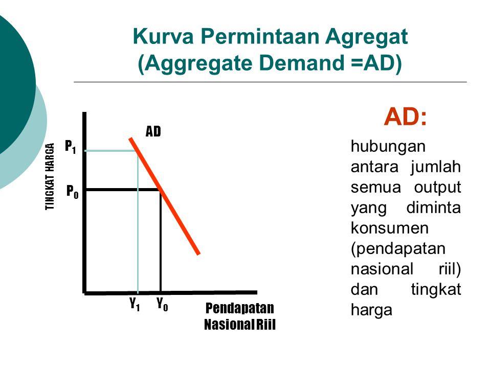 Kurva Permintaan Agregat (Aggregate Demand =AD)