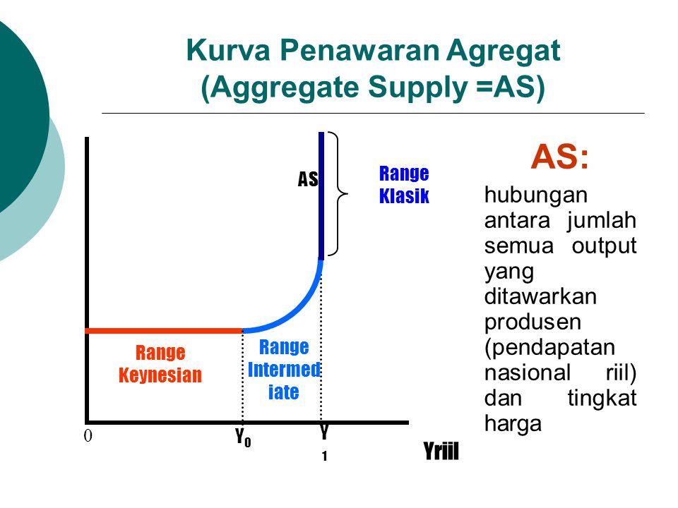 Kurva Penawaran Agregat (Aggregate Supply =AS)