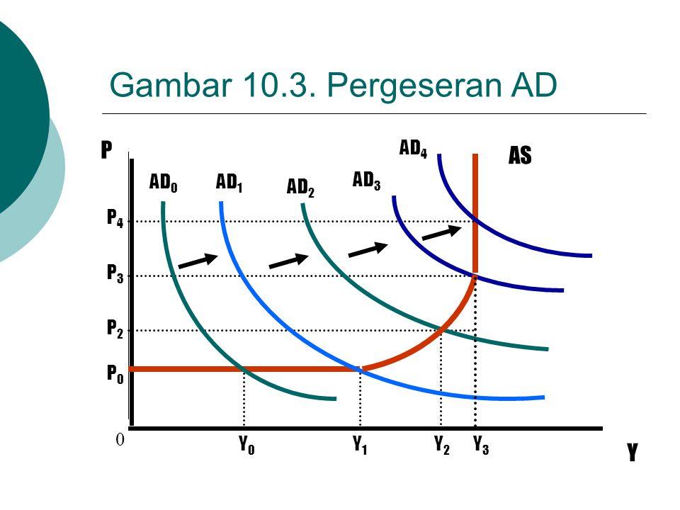 Gambar 10.3. Pergeseran AD P AS Y Y0 Y1 Y2 Y3 P0 P2 P3 P4 AD0 AD1 AD2