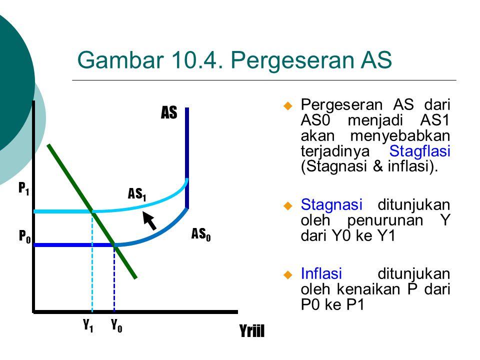 Gambar 10.4. Pergeseran AS Pergeseran AS dari AS0 menjadi AS1 akan menyebabkan terjadinya Stagflasi (Stagnasi & inflasi).