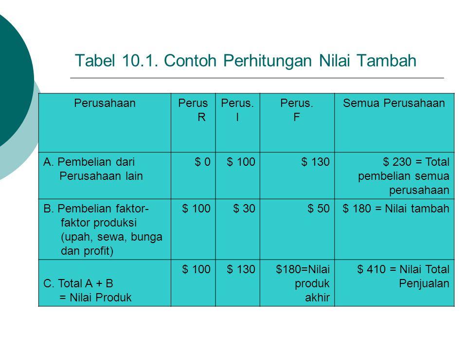 Tabel 10.1. Contoh Perhitungan Nilai Tambah