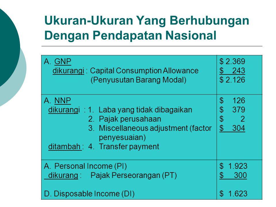 Ukuran-Ukuran Yang Berhubungan Dengan Pendapatan Nasional