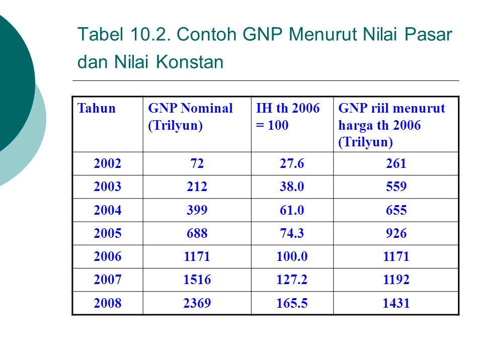 Tabel 10.2. Contoh GNP Menurut Nilai Pasar dan Nilai Konstan
