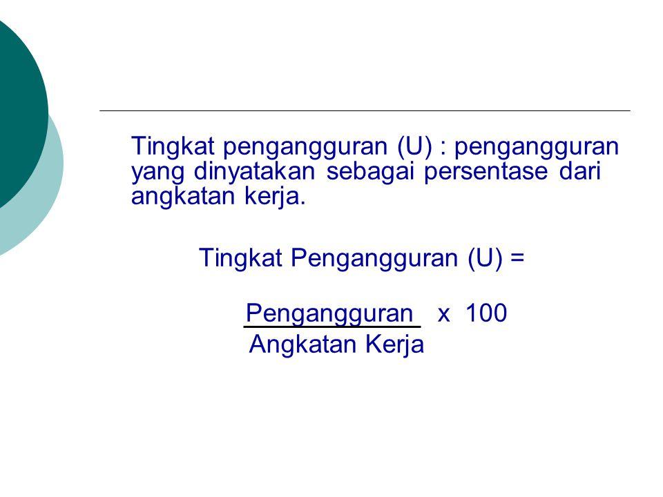Tingkat Pengangguran (U) =