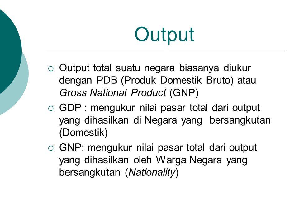 Output Output total suatu negara biasanya diukur dengan PDB (Produk Domestik Bruto) atau Gross National Product (GNP)