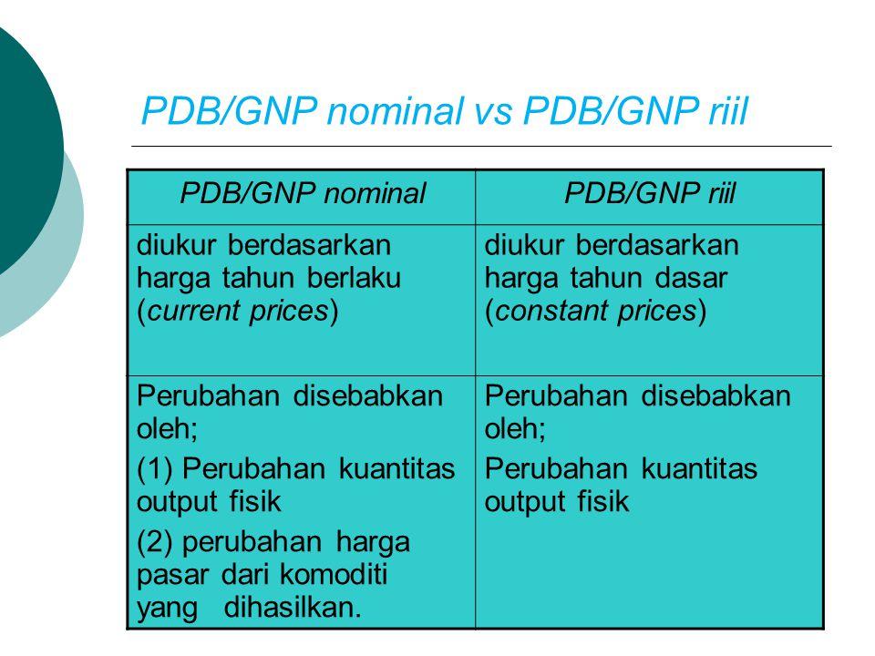 PDB/GNP nominal vs PDB/GNP riil
