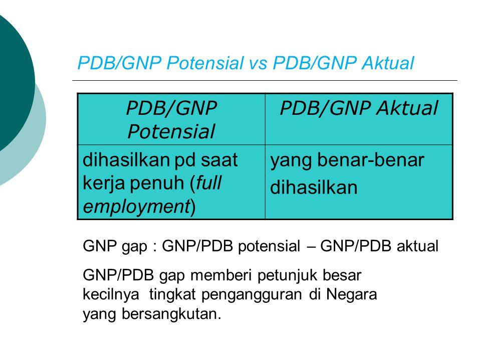 PDB/GNP Potensial vs PDB/GNP Aktual
