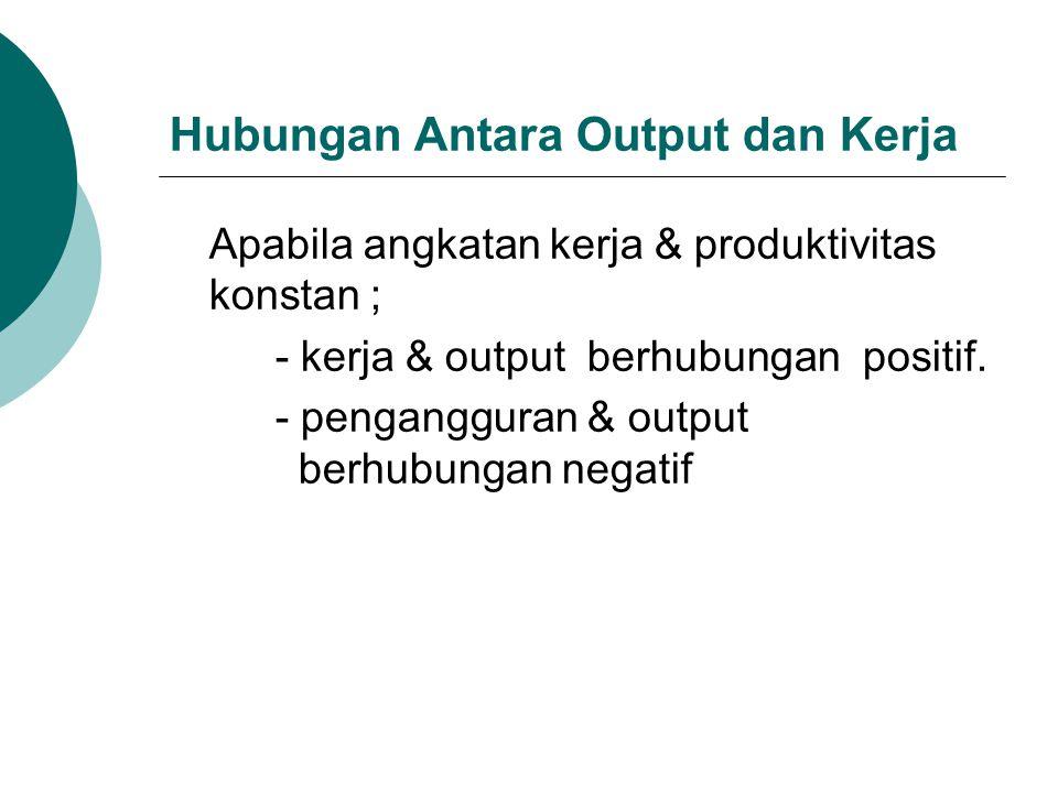 Hubungan Antara Output dan Kerja