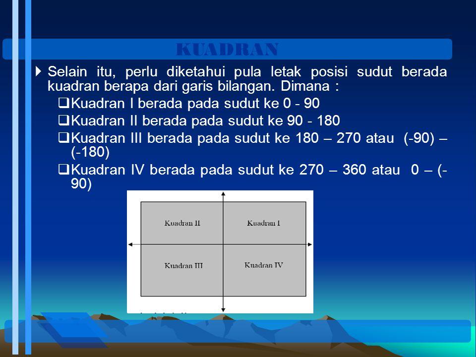 KUADRAN Selain itu, perlu diketahui pula letak posisi sudut berada kuadran berapa dari garis bilangan. Dimana :