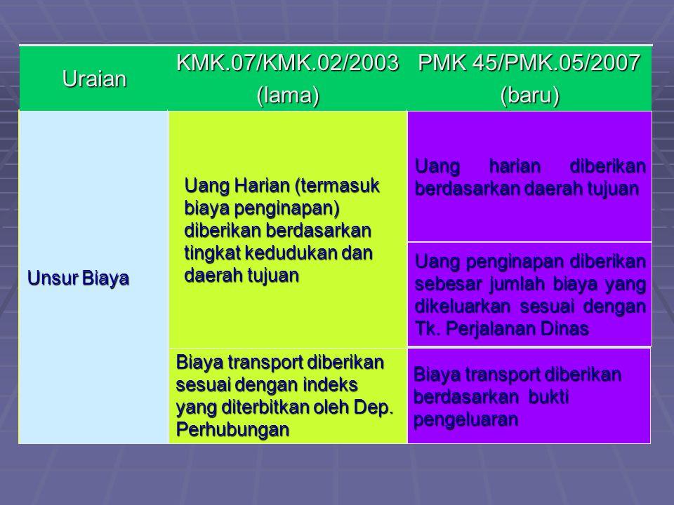 Uraian KMK.07/KMK.02/2003 (lama) PMK 45/PMK.05/2007 (baru)