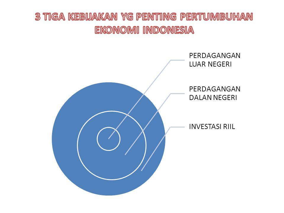 3 TIGA KEBIJAKAN YG PENTING PERTUMBUHAN EKONOMI INDONESIA