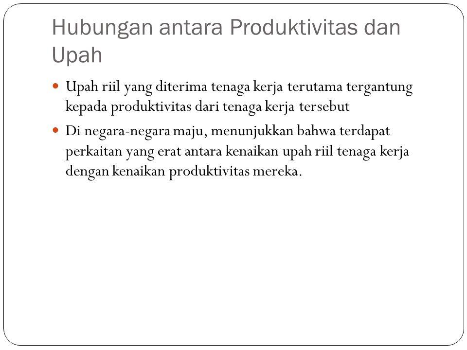 Hubungan antara Produktivitas dan Upah