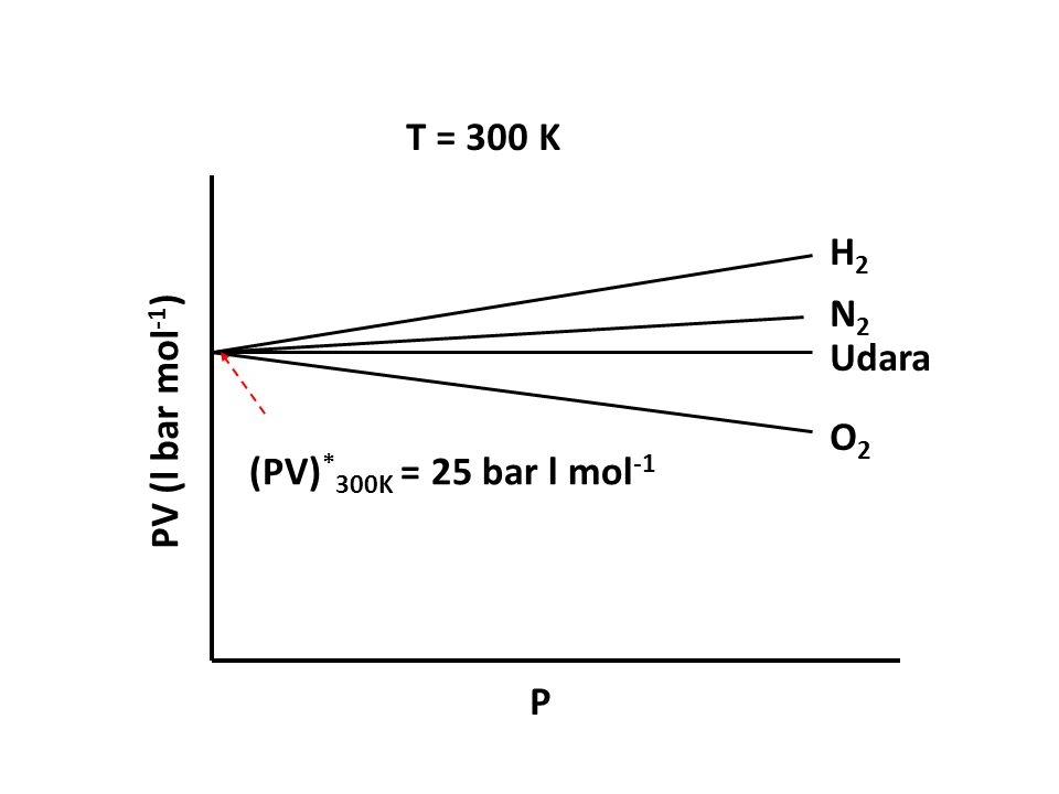 T = 300 K H2 N2 Udara O2 PV (l bar mol-1) P (PV)*300K = 25 bar l mol-1