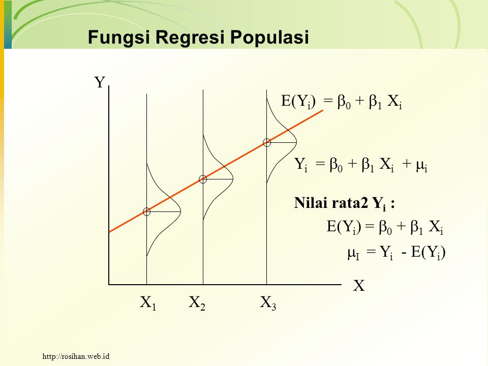 Fungsi Regresi Populasi