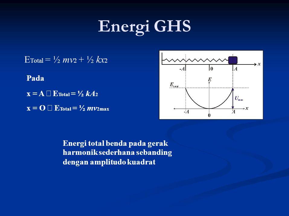 Energi GHS ETotal = ½ mv2 + ½ kx2 Pada x = A → ETotal = ½ kA2