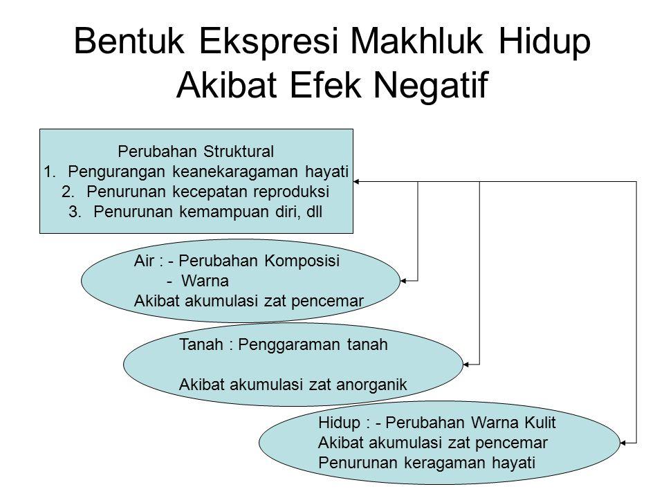 Bentuk Ekspresi Makhluk Hidup Akibat Efek Negatif