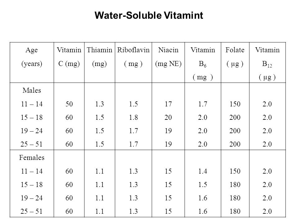 Water-Soluble Vitamint