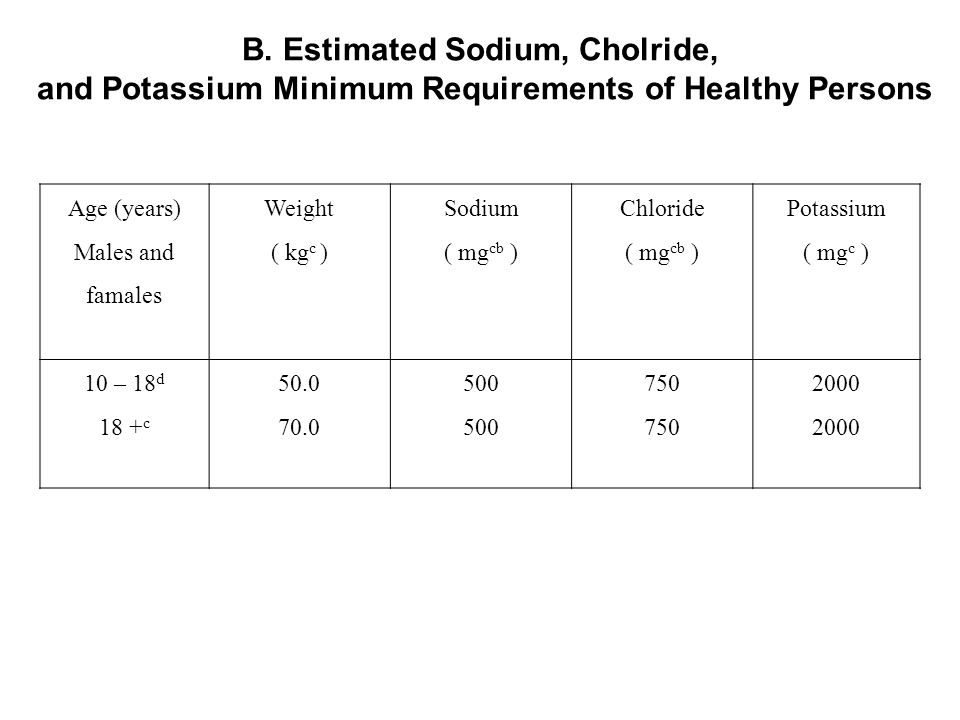 B. Estimated Sodium, Cholride,