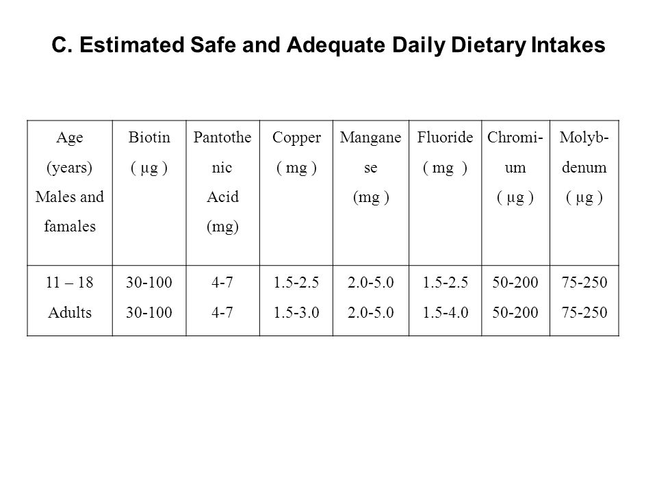 C. Estimated Safe and Adequate Daily Dietary Intakes