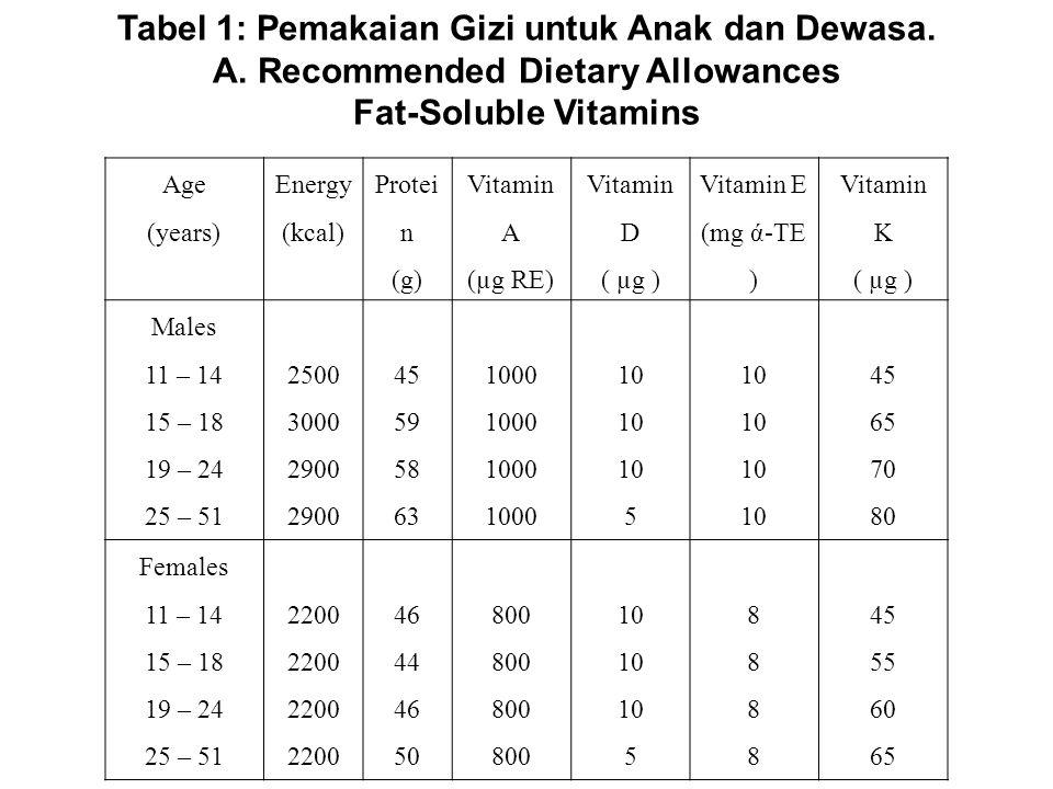 Tabel 1: Pemakaian Gizi untuk Anak dan Dewasa.