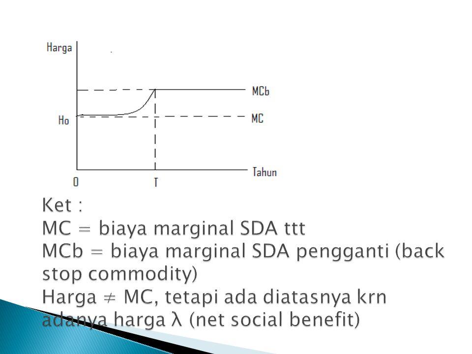 Ket : MC = biaya marginal SDA ttt MCb = biaya marginal SDA pengganti (back stop commodity) Harga ≠ MC, tetapi ada diatasnya krn adanya harga λ (net social benefit)