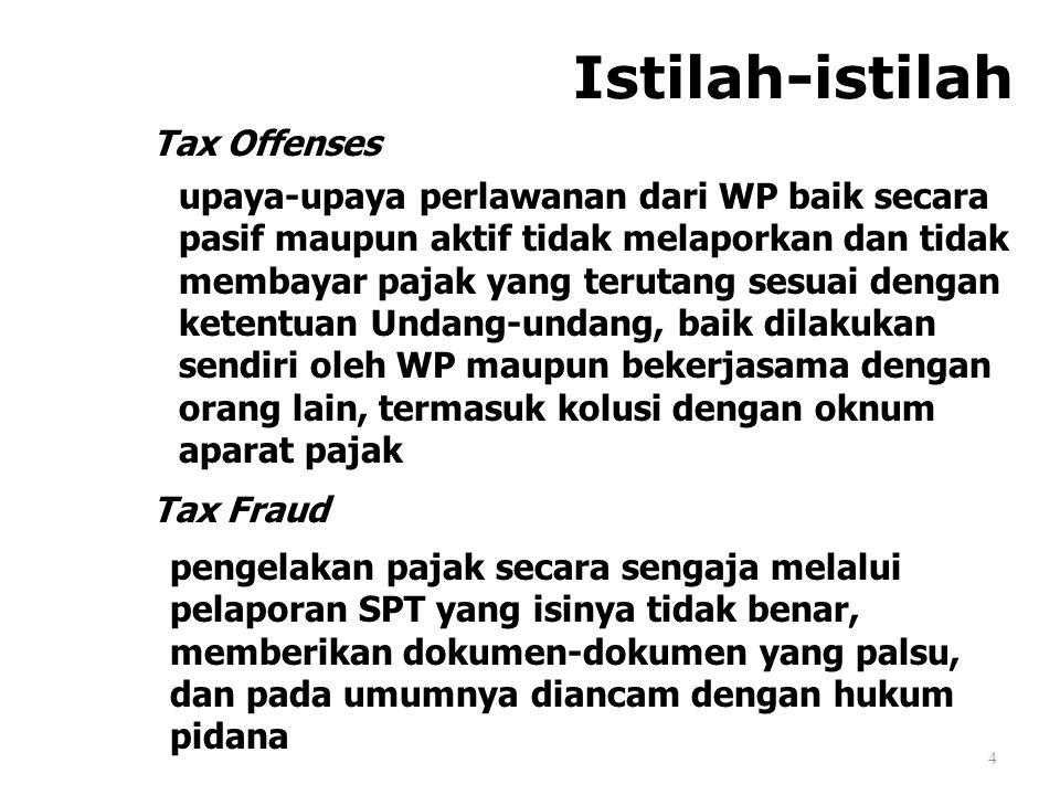 Istilah-istilah Tax Offenses