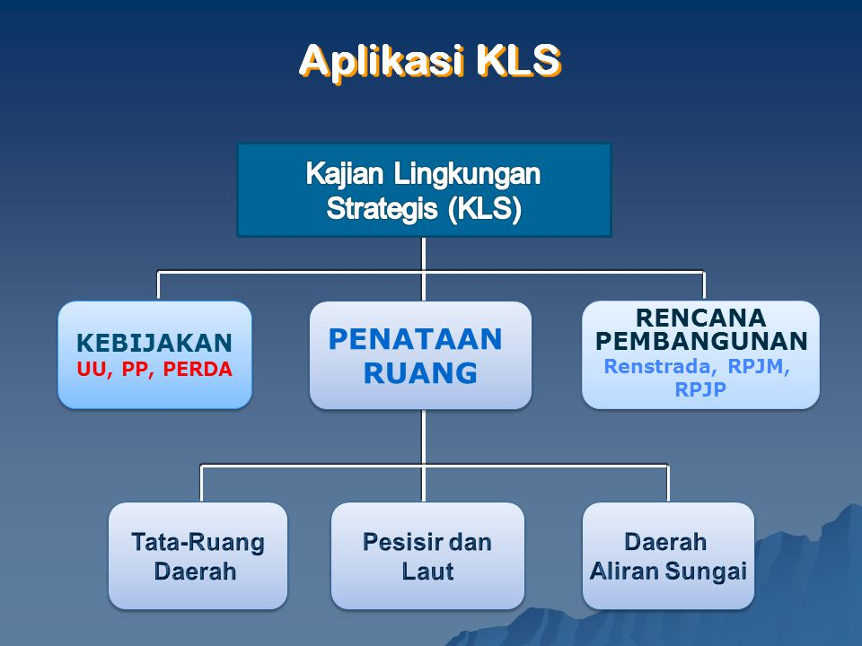 Kajian Lingkungan Strategis (KLS) PENATAAN RUANG RENCANA PEMBANGUNAN