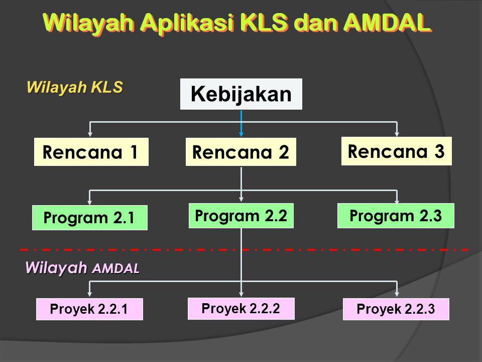 Kebijakan Rencana 1 Rencana 2 Rencana 3 Program 2.1 Program 2.2