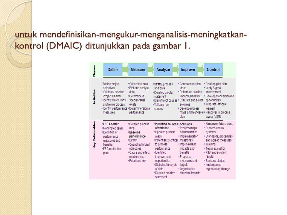 untuk mendefinisikan-mengukur-menganalisis-meningkatkan-kontrol (DMAIC) ditunjukkan pada gambar 1.