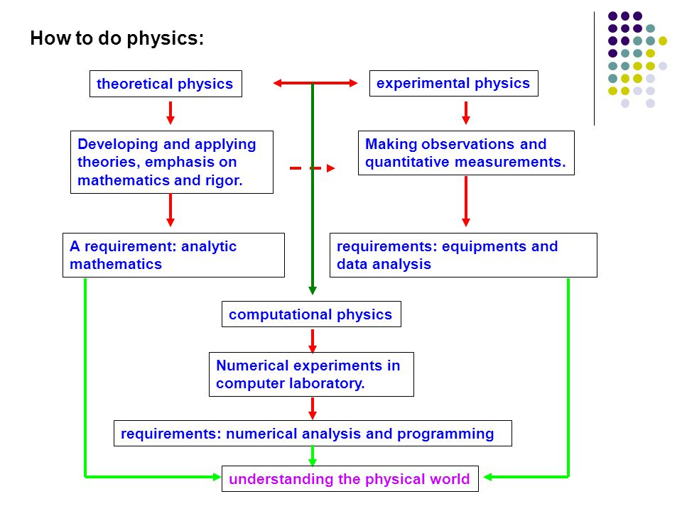How to do physics: theoretical physics experimental physics