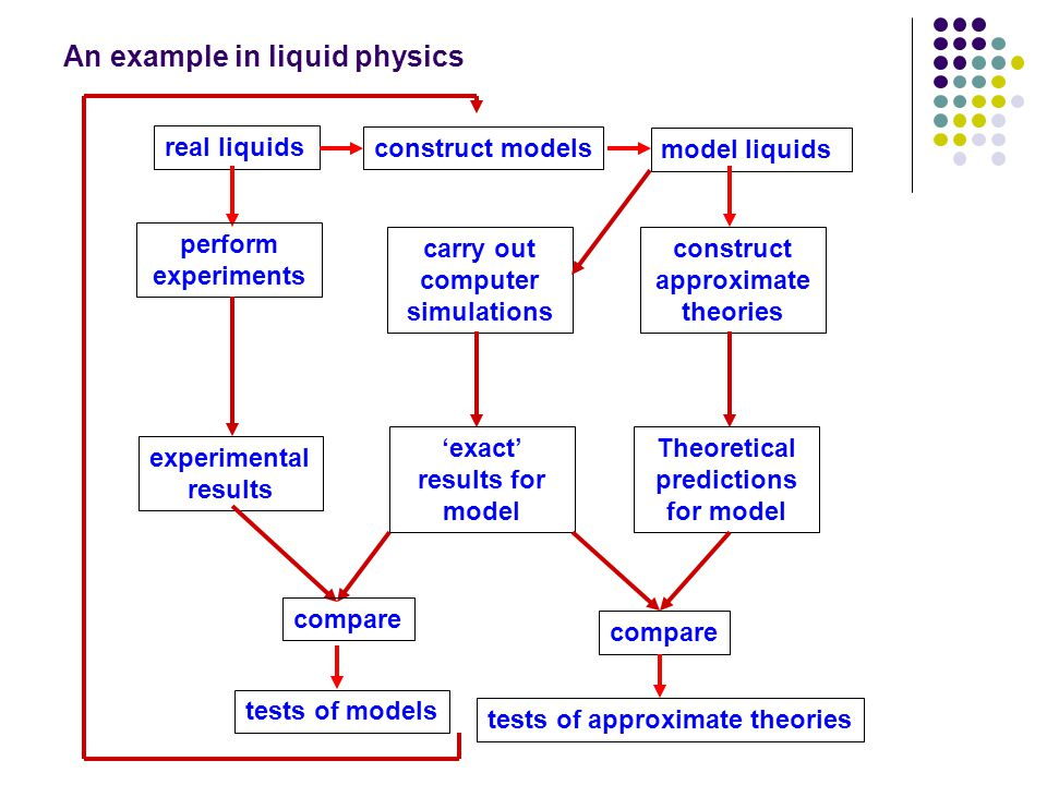 An example in liquid physics