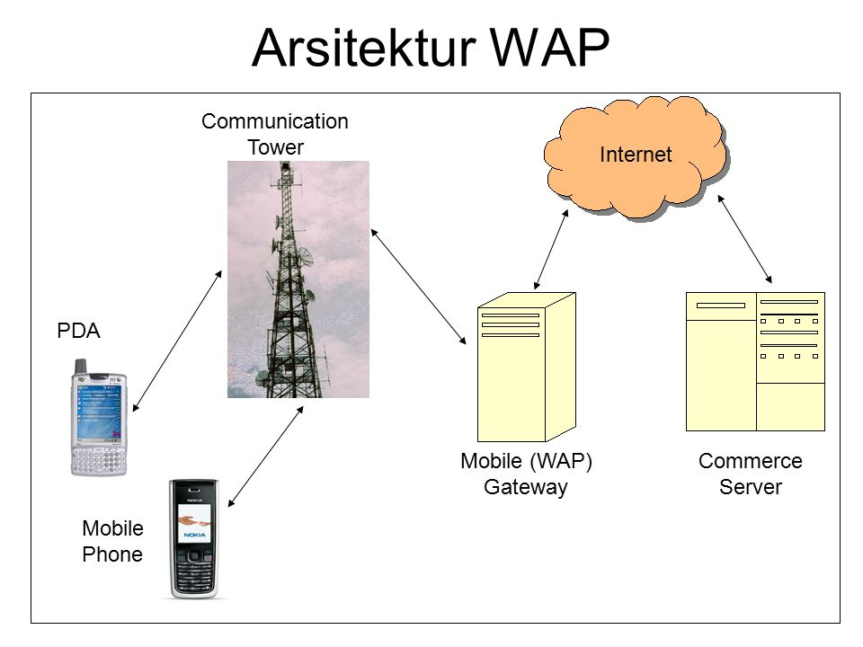 Arsitektur WAP Communication Tower Internet PDA Mobile (WAP) Gateway