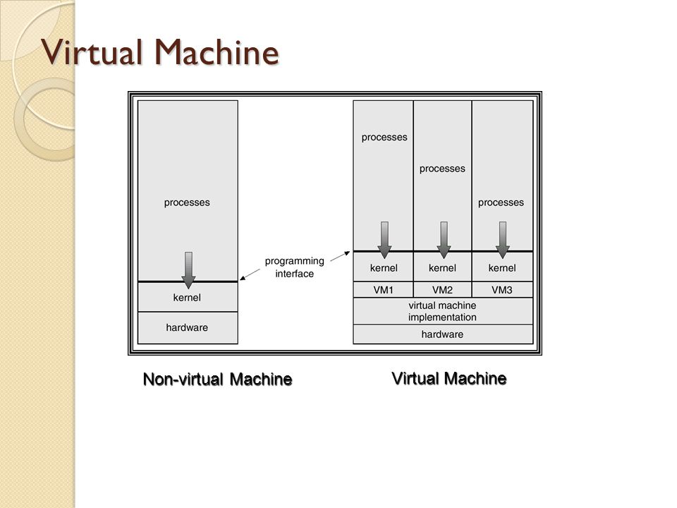 Virtual Machine Non-virtual Machine Virtual Machine