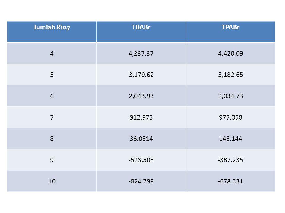 Jumlah Ring TBABr. TPABr. 4. 4,337.37. 4,420.09. 5. 3,179.62. 3,182.65. 6. 2,043.93. 2,034.73.
