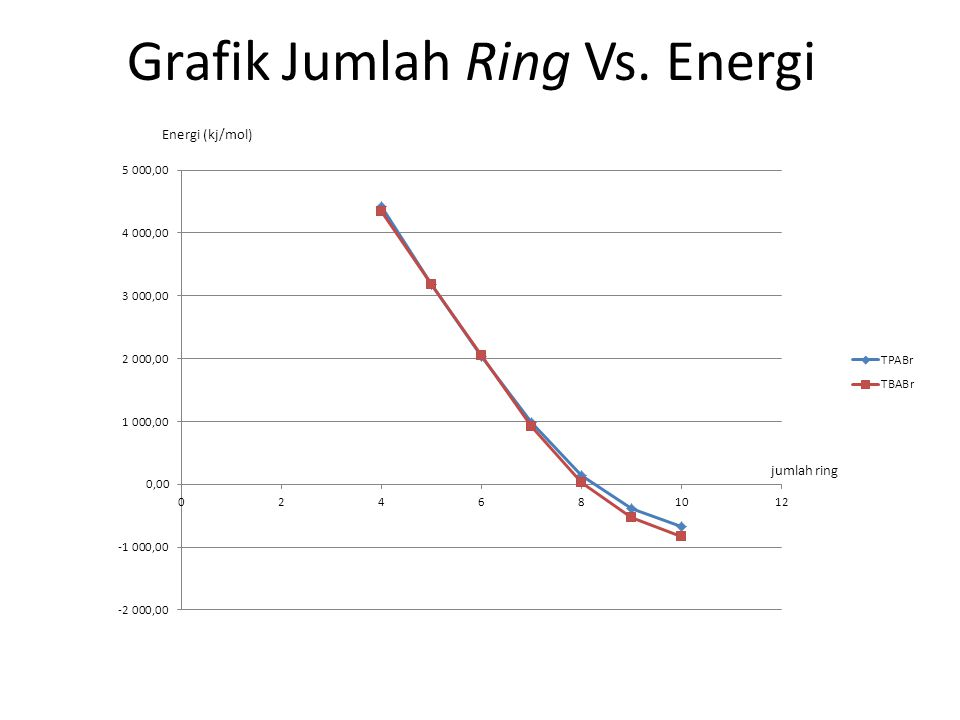 Grafik Jumlah Ring Vs. Energi
