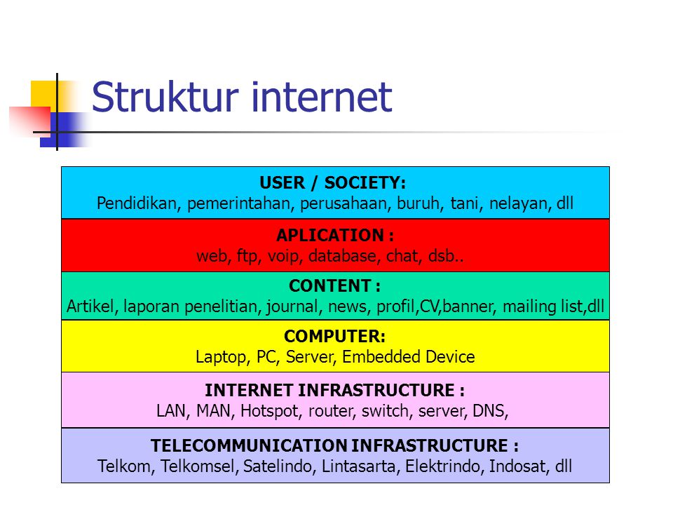 TELECOMMUNICATION INFRASTRUCTURE :