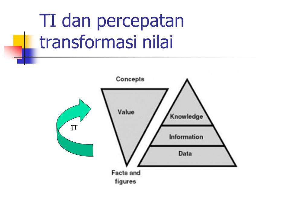 TI dan percepatan transformasi nilai