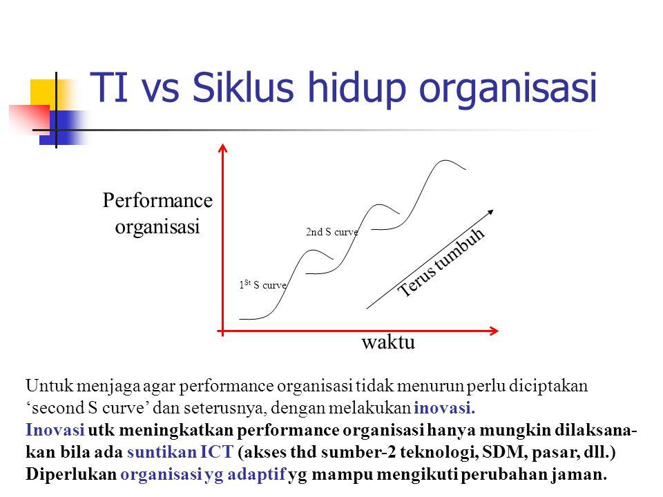 TI vs Siklus hidup organisasi
