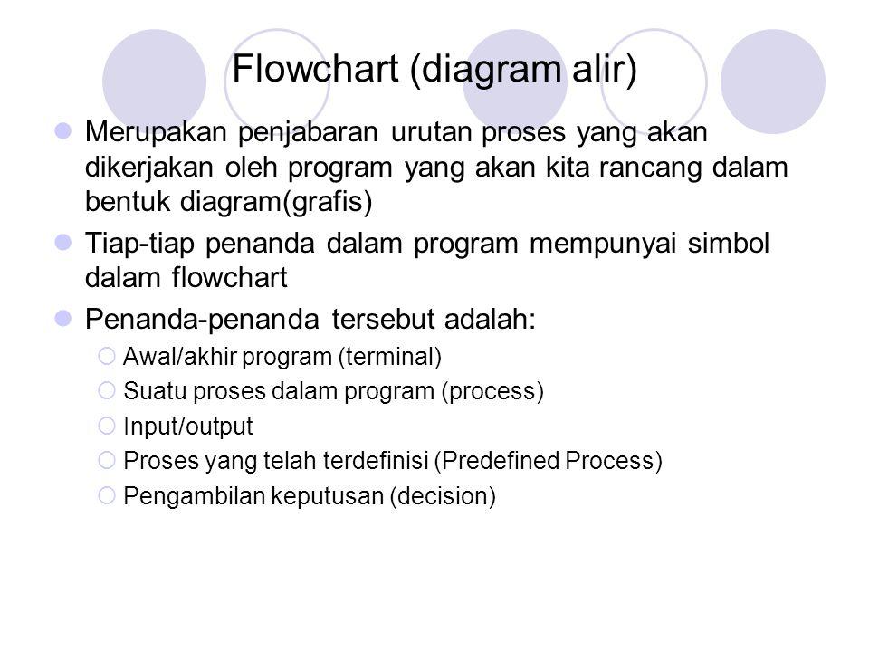 Flowchart (diagram alir)
