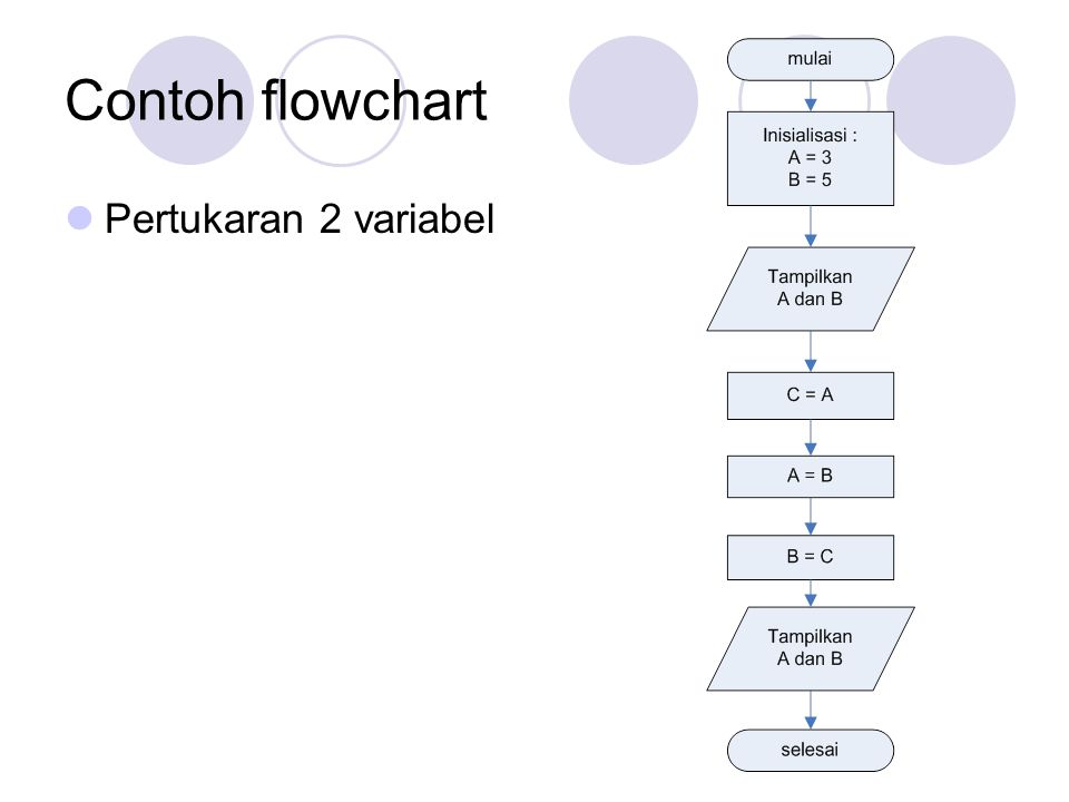 Contoh flowchart Pertukaran 2 variabel