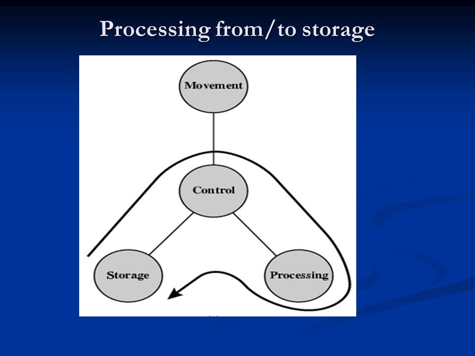 Processing from/to storage