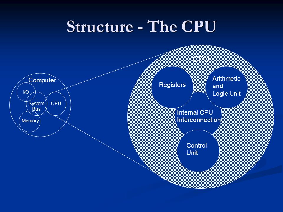 Structure - The CPU Arithmetic Computer and Registers Logic Unit