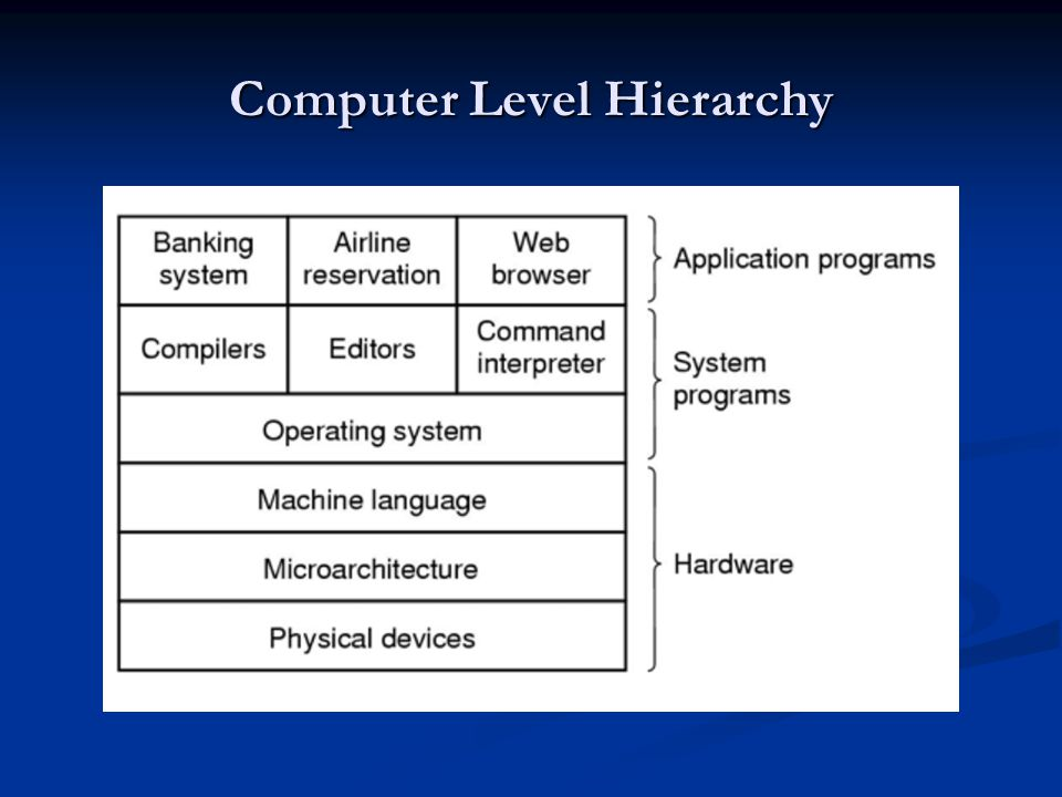 Computer Level Hierarchy
