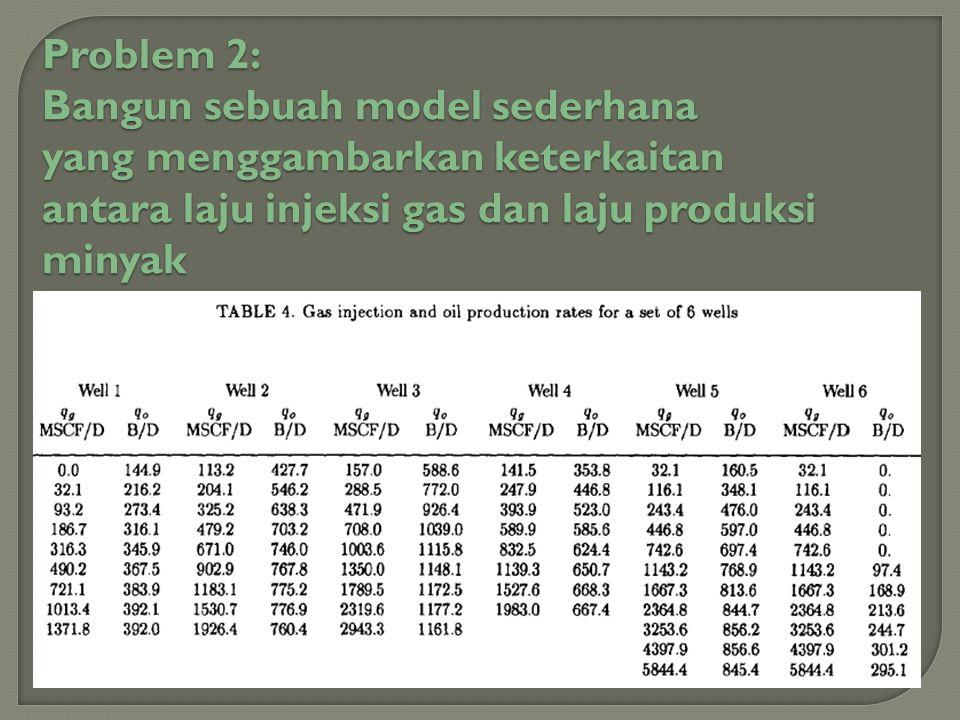 Problem 2: Bangun sebuah model sederhana. yang menggambarkan keterkaitan.