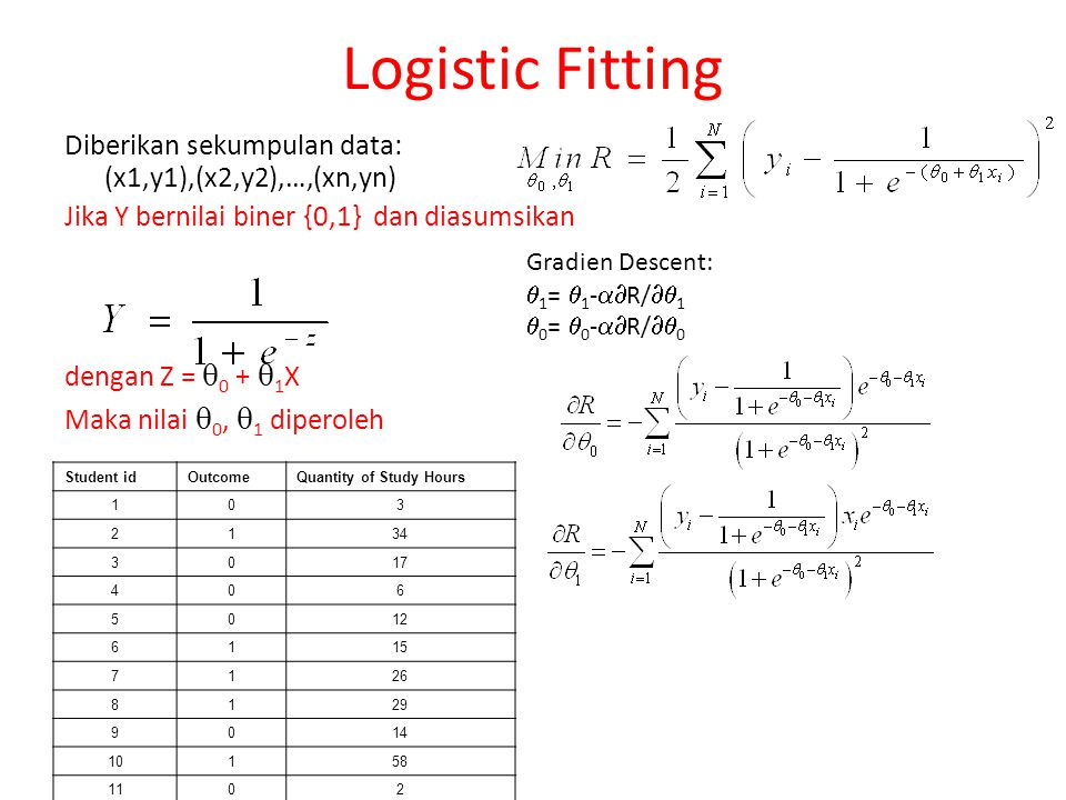 Logistic Fitting Diberikan sekumpulan data: (x1,y1),(x2,y2),…,(xn,yn)